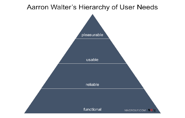 Aarron Walter's hierarchy of user needs