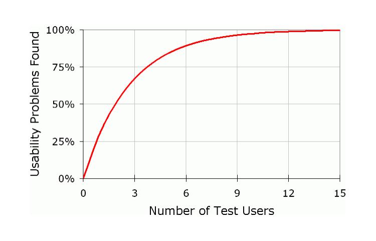 test participants