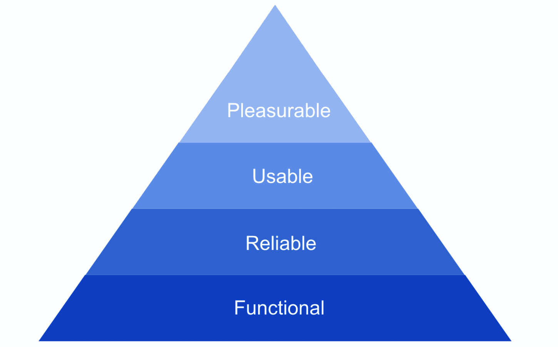 Aaron Walter's pyramid of user needs.