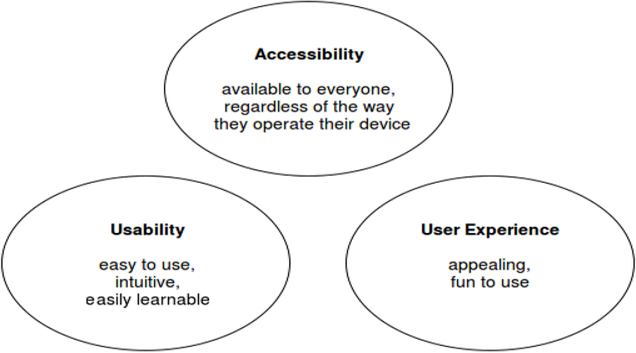 The Ultimate Guide Difference Between Usability And User Experience