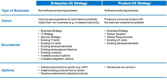 Enterprise UX Strategy