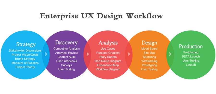 Enterprise UX Design Workflow