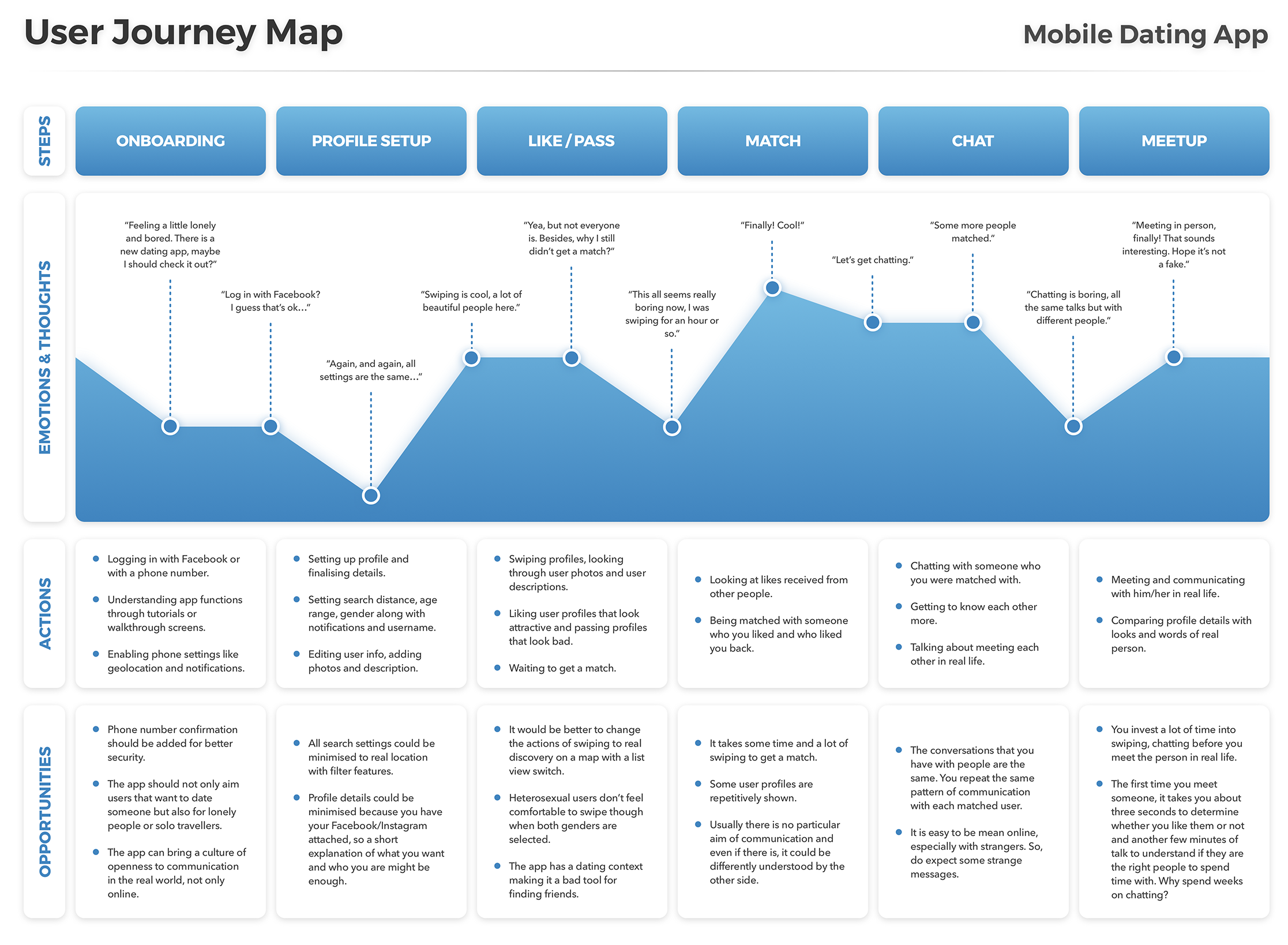 Hey User Journey Map