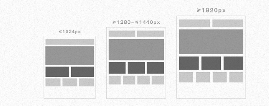 The advantages of Responsive Design