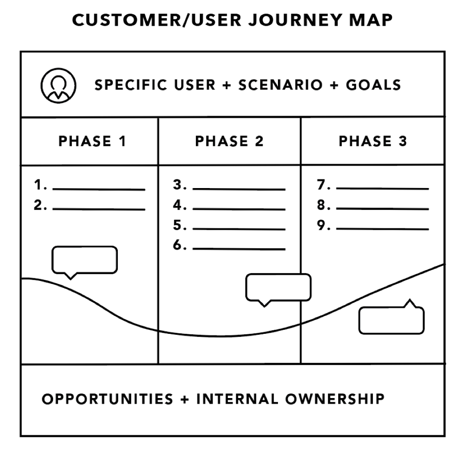 User Journey Map Main Parts