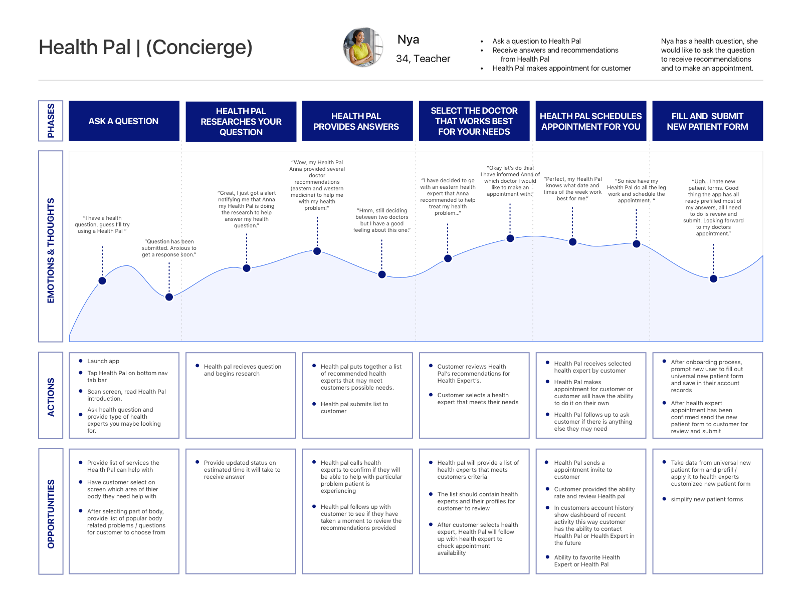 User Journey Map for Health Pal