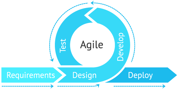 Agile product development process