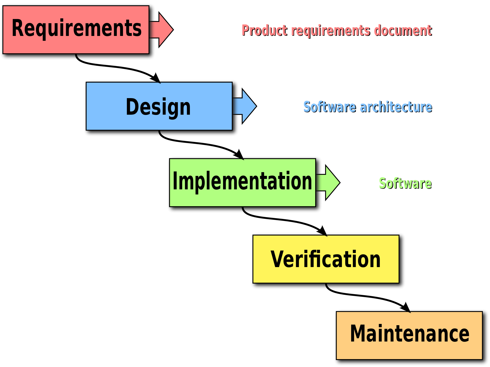 Waterfall product design process