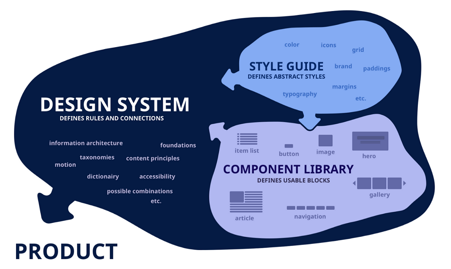 UI Style Guide vs Design System