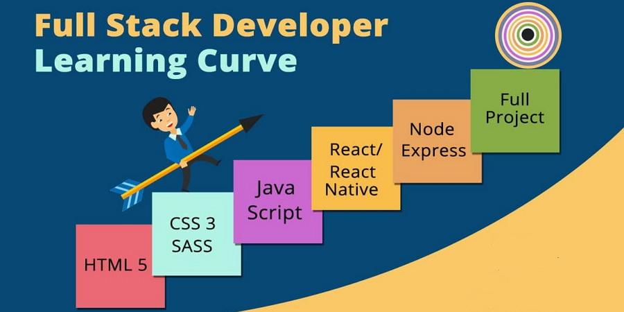 Full Stack Developer Learning Curve