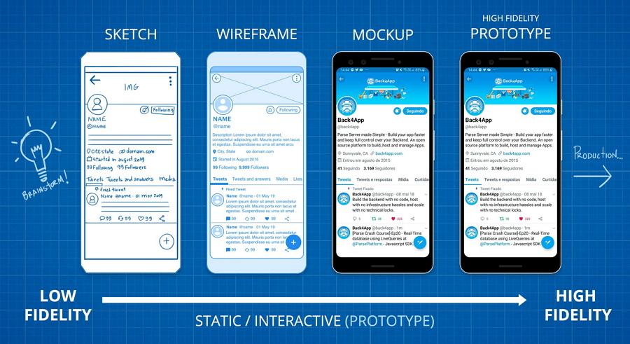 Mockup vs wireframe vs prototype
