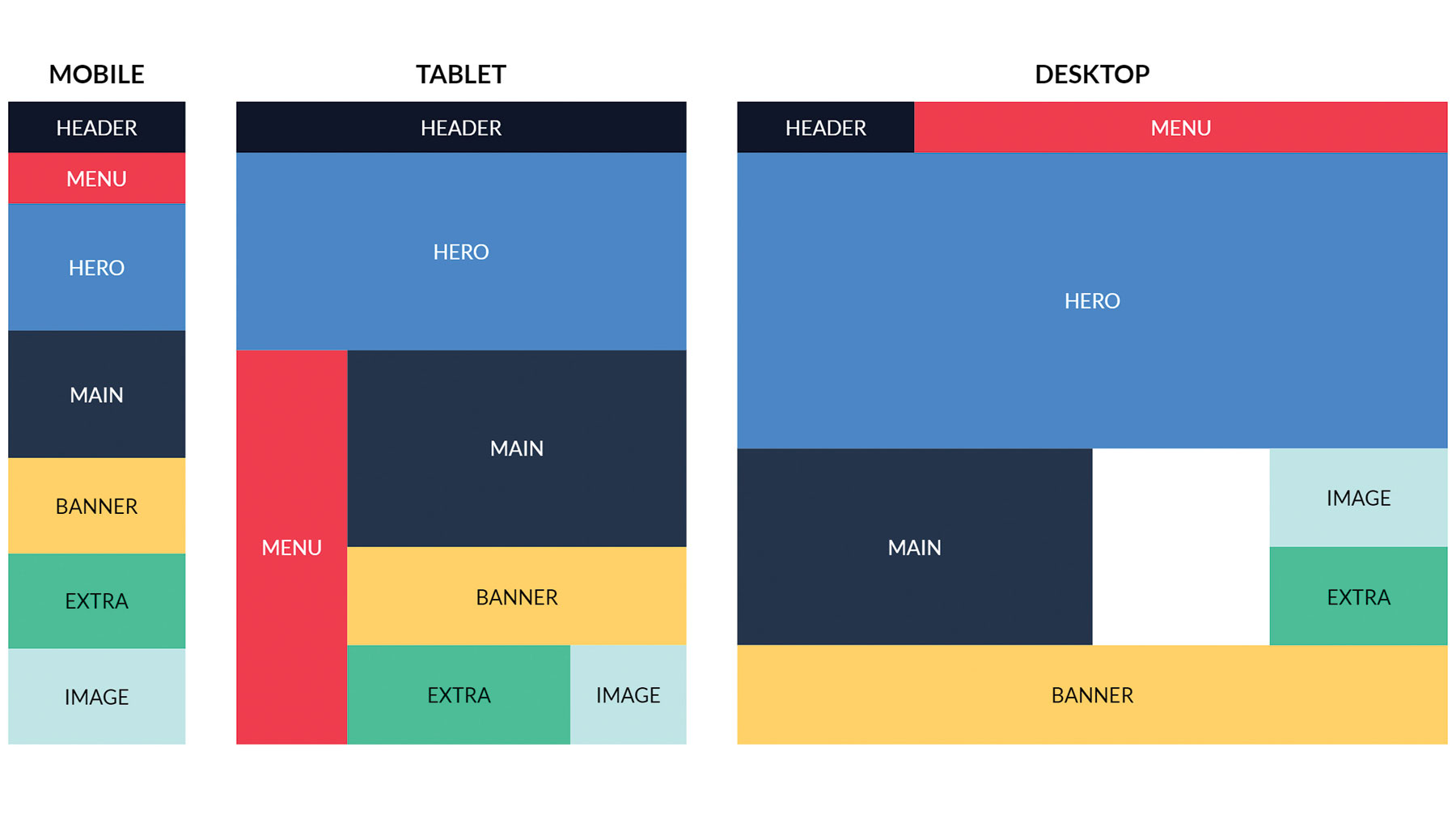 Grid Responsive Design
