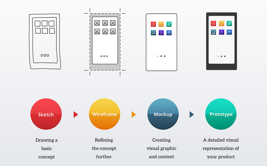 Process of Designing A Mobile App