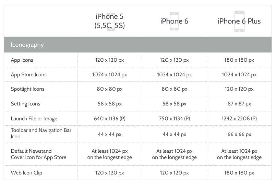 iphone icone size
