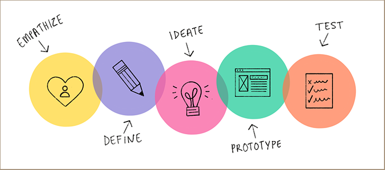 Similarities between a product designer and a UX designer