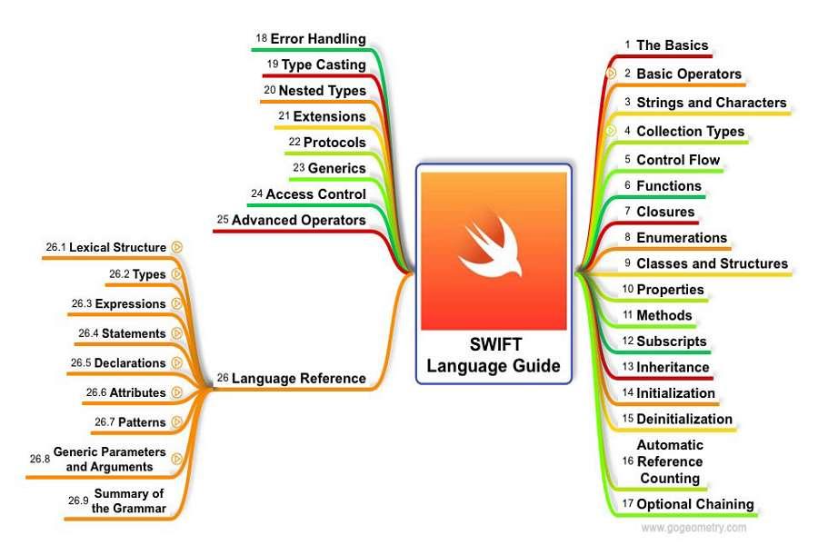 Swift language guide