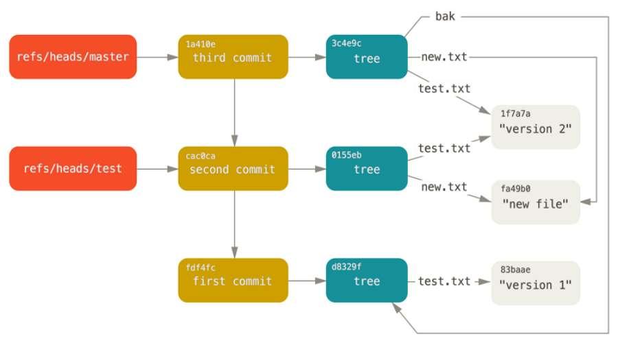 Git data model