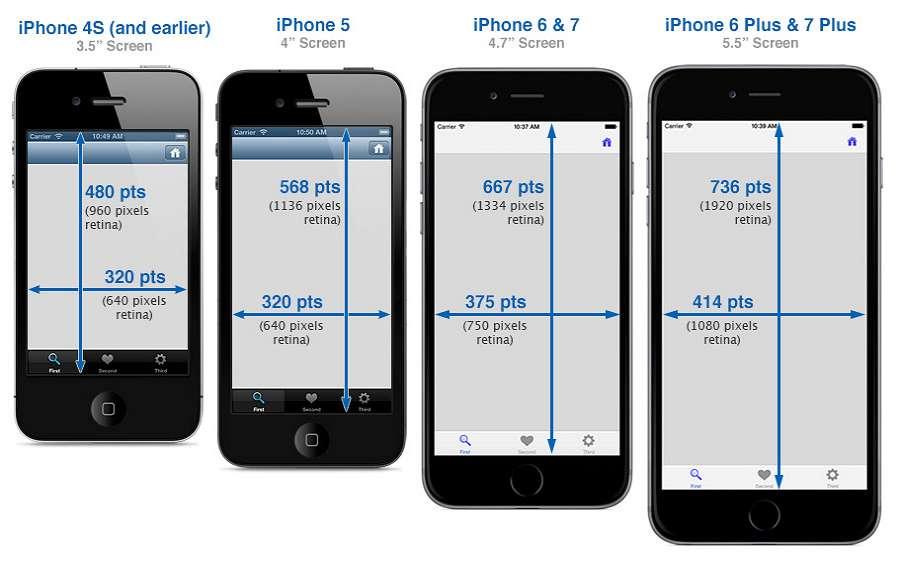 iPhone sizes
