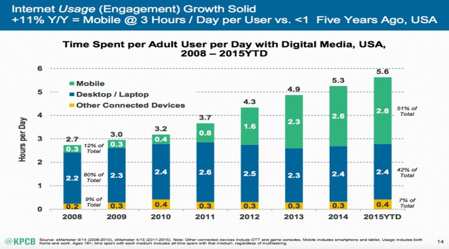 People have spent more and more time on internet from mobile ends