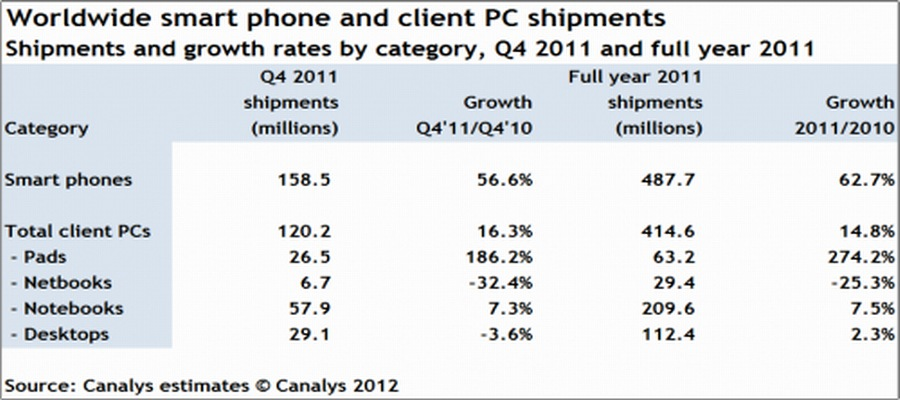 Early in 2012, smart phone sales have overtaken PC sales