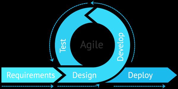 Agile product development process