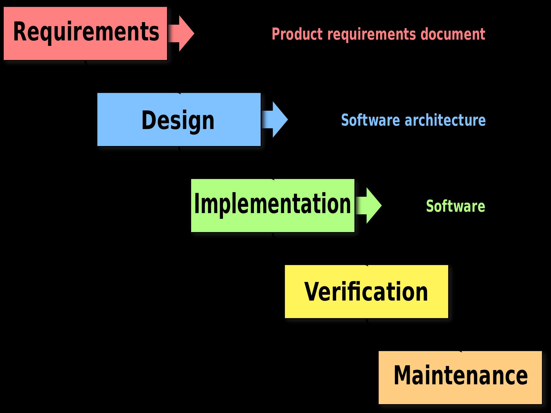 Waterfall product design process