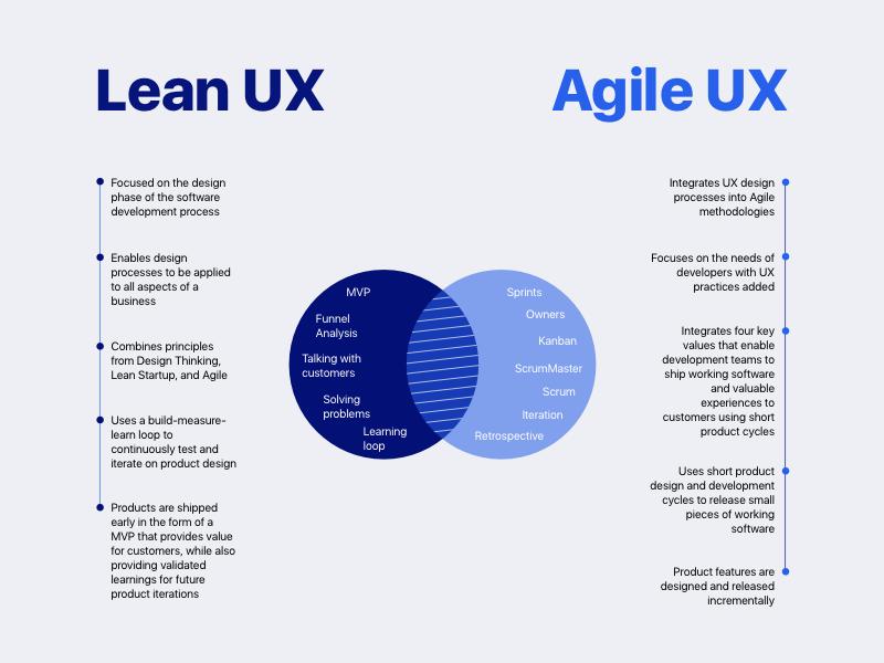 Lean UX vs. Agile UX