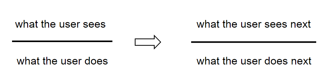 Outline the flow before creating a prototype