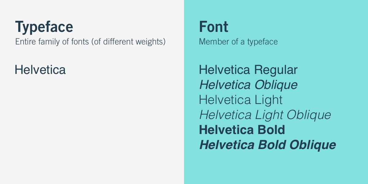 Font vs Stypeface