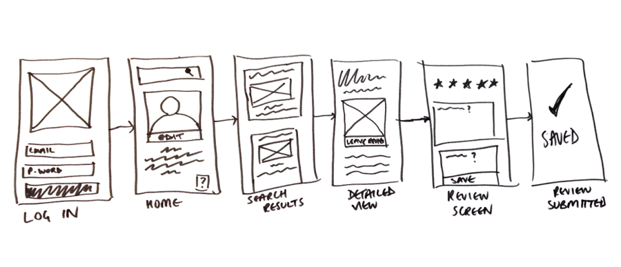 Map out your user flows