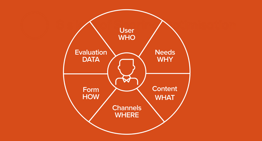 User and Market Research